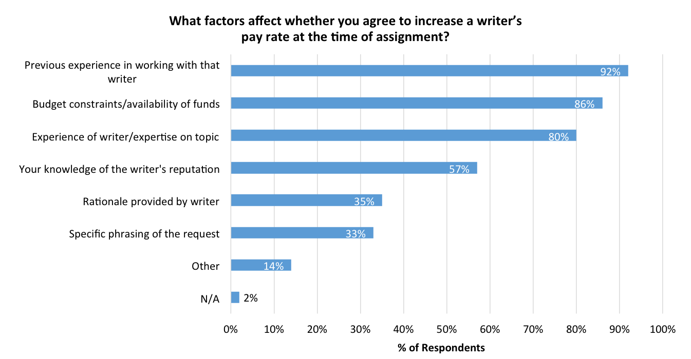 The Open Notebook – Asking for More: Negotiating Rates for Freelance