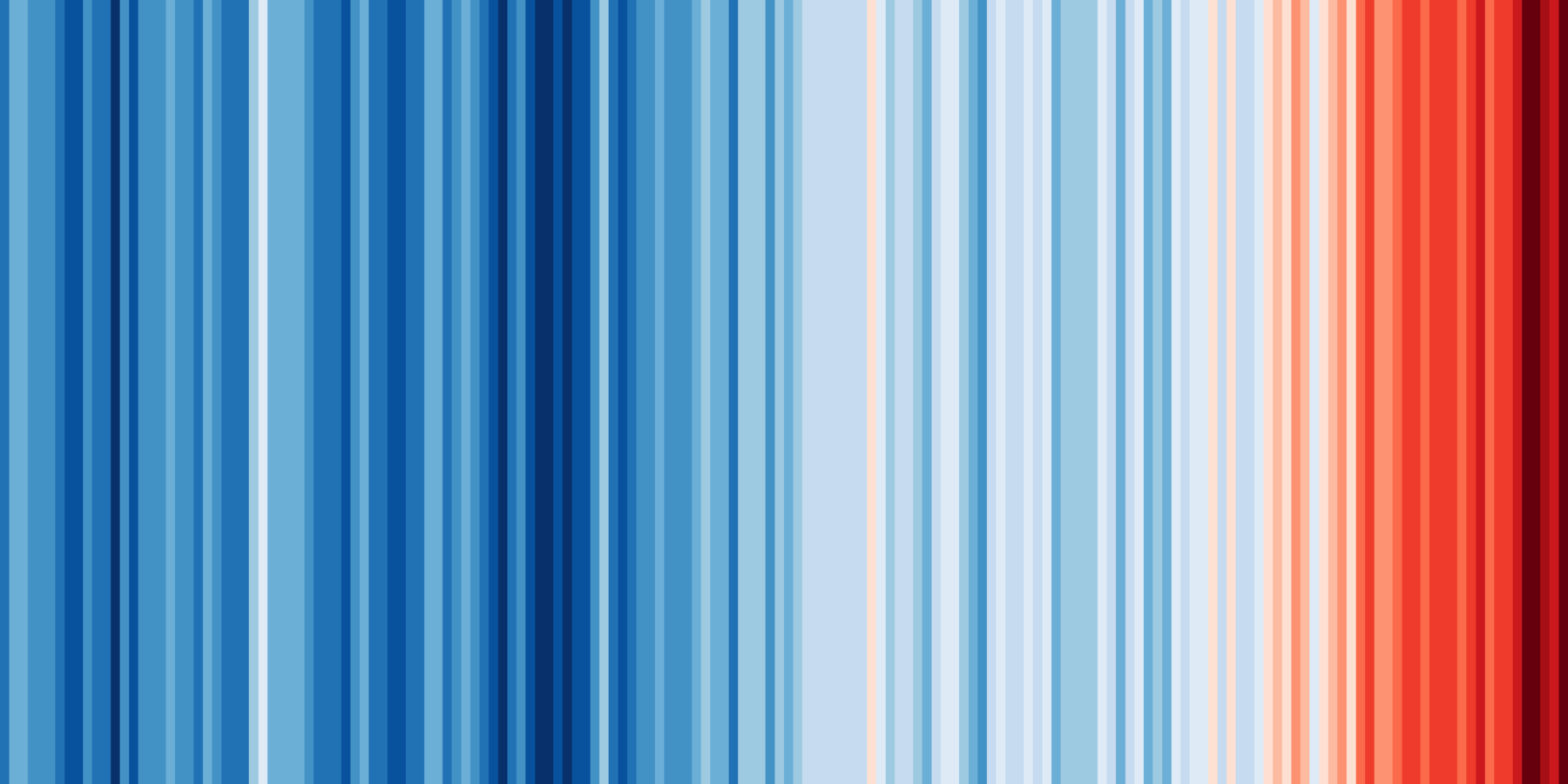 Global Warming Stripes graphic